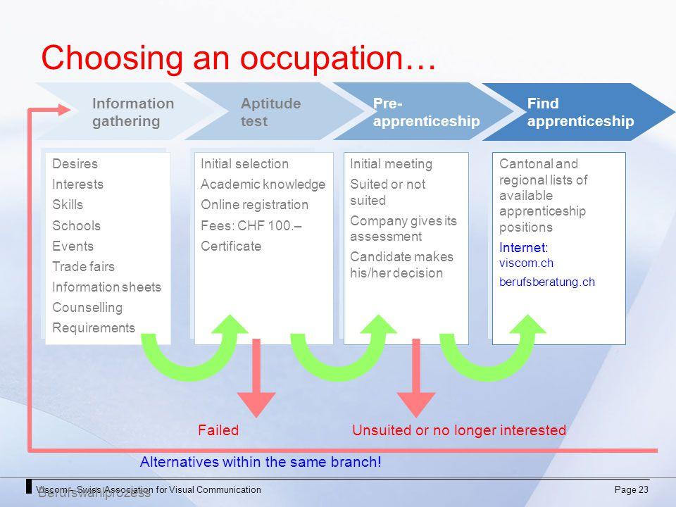 Viscom – Swiss Association for Visual CommunicationPage 23 Choosing an occupation… Berufswahlprozess Informationgathering AptitudetestPre-apprenticesh