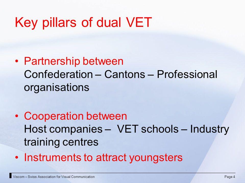 Viscom – Swiss Association for Visual CommunicationPage 4 Key pillars of dual VET Partnership between Confederation – Cantons – Professional organisat