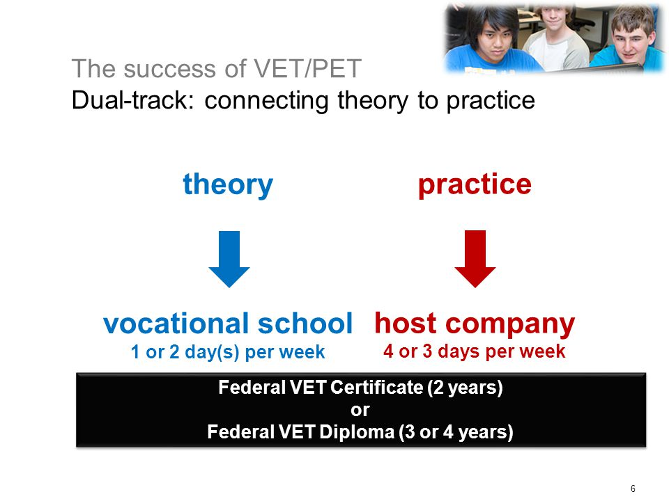 The success of VET/PET Dual-track: connecting theory to practice 6 practice host company 4 or 3 days per week theory vocational school 1 or 2 day(s) per week Federal VET Certificate (2 years) or Federal VET Diploma (3 or 4 years) Federal VET Certificate (2 years) or Federal VET Diploma (3 or 4 years)