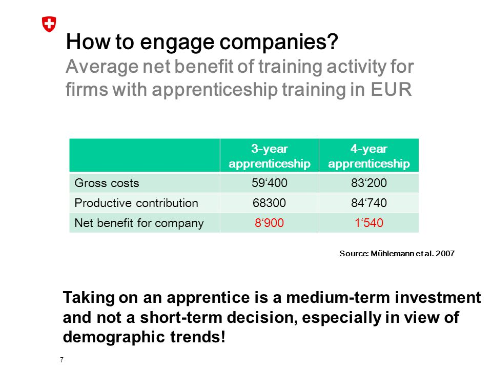 How to engage companies? Average net benefit of training activity for firms with apprenticeship training in EUR 3-year apprenticeship 4-year apprentic