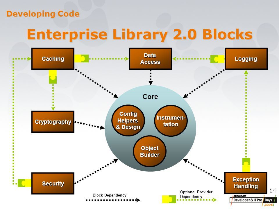 14 DataAccessLogging Enterprise Library 2.0 Blocks Plug-in ConfigHelpers & Design Instrumen- tation Object Builder Cryptography Core Block Dependency Optional Provider Dependency Developing Code Security Caching ExceptionHandling