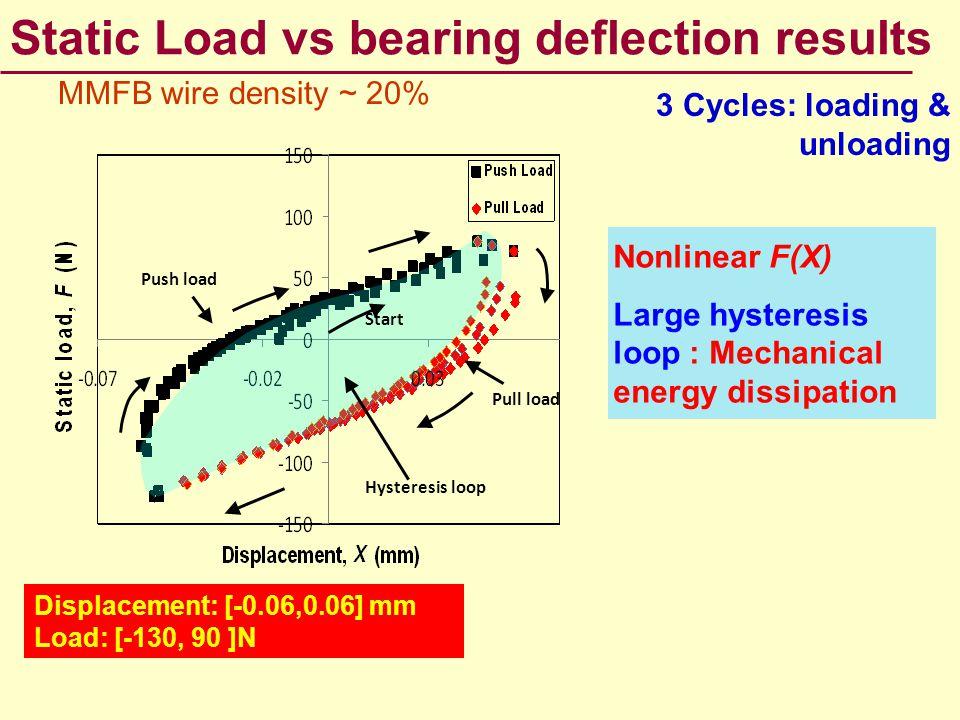 Static Load vs bearing deflection results 3 Cycles: loading & unloading Nonlinear F(X) Large hysteresisloop : Mechanical energy dissipation MMFB wire