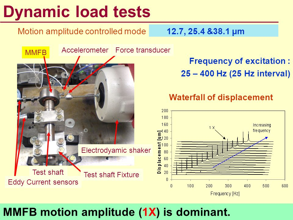 Dynamic load tests Motion amplitude controlled mode Electrodyamic shaker MMFB AccelerometerForce transducer Test shaft Fixture Test shaft Eddy Current
