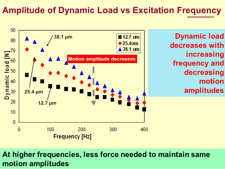 At higher frequencies, less force needed to maintain same motion amplitudes Amplitude of Dynamic Load vs Excitation Frequency Dynamic load decreases w