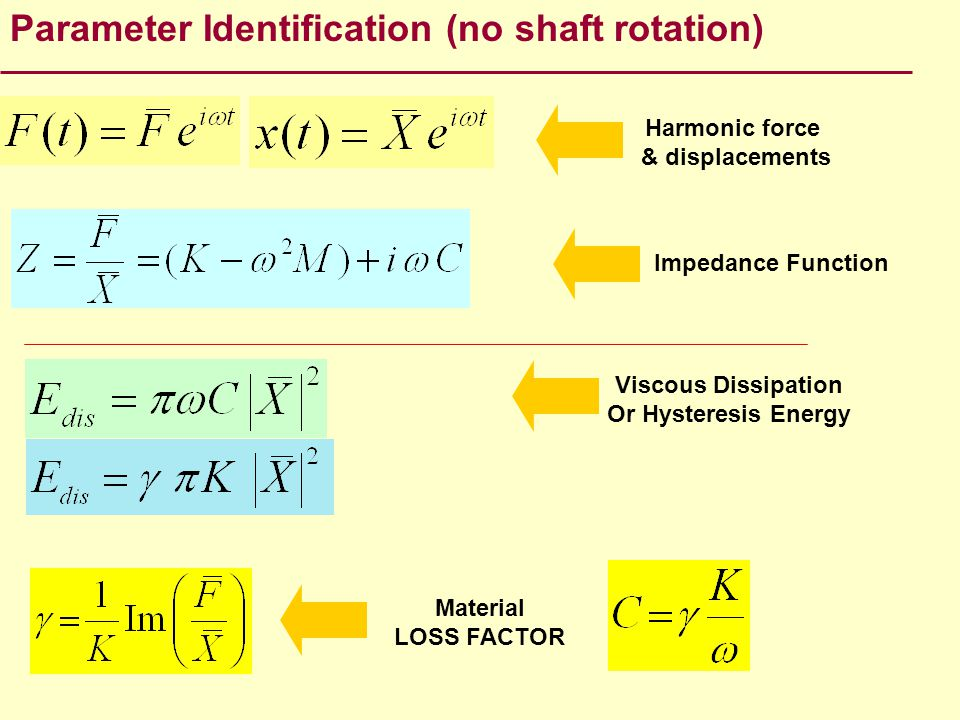 Harmonic force & displacements Impedance Function Material LOSS FACTOR Viscous Dissipation Or Hysteresis Energy Parameter Identification (no shaft rot