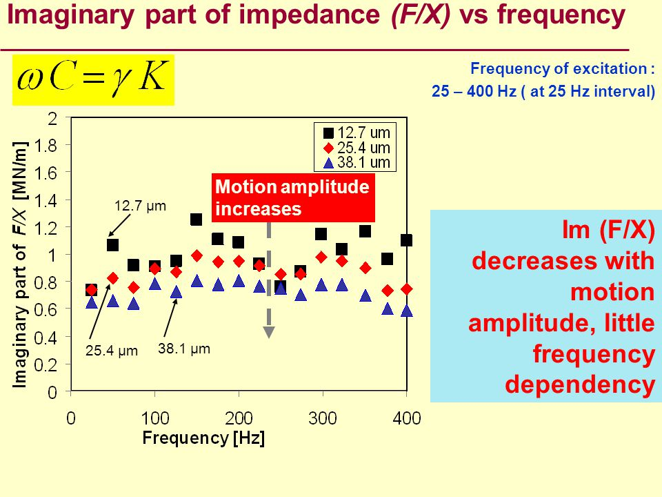 Im (F/X) decreases with motion amplitude, little frequency dependency Imaginary part of impedance (F/X) vs frequency Frequency of excitation : 25 – 40