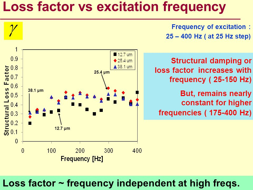 Loss factor ~ frequency independent at high freqs. Loss factor vs excitation frequency Structural damping or loss factor increases with frequency ( 25
