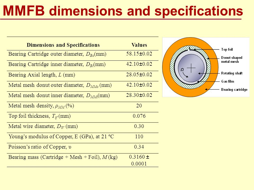 MMFB dimensions and specifications Dimensions and SpecificationsValues Bearing Cartridge outer diameter, D Bo (mm)58.15±0.02 Bearing Cartridge inner d