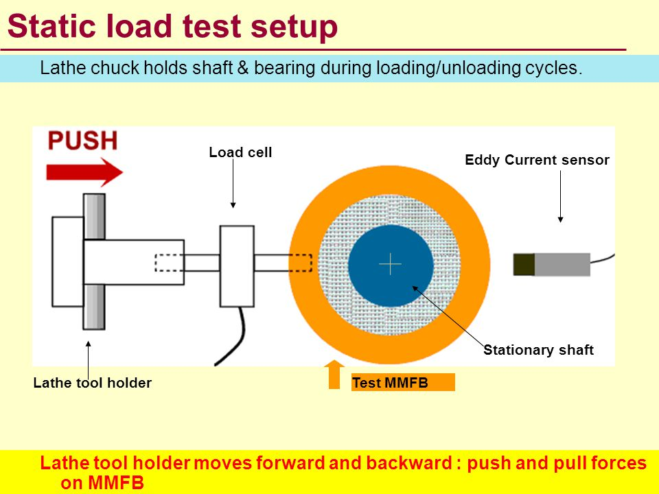 Static Load vs bearing deflection results 3 Cycles: loading & unloading Nonlinear F(X) Large hysteresisloop : Mechanical energy dissipation MMFB wire density ~ 20% Displacement: [-0.06,0.06] mm Load: [-130, 90 ]N Start Push load Pull load Hysteresis loop
