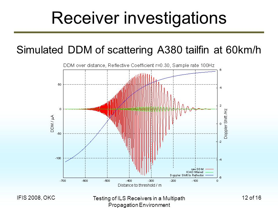 Testing of ILS Receivers in a Multipath Propagation Environment 12 of 16IFIS 2008, OKC Receiver investigations Simulated DDM of scattering A380 tailfi