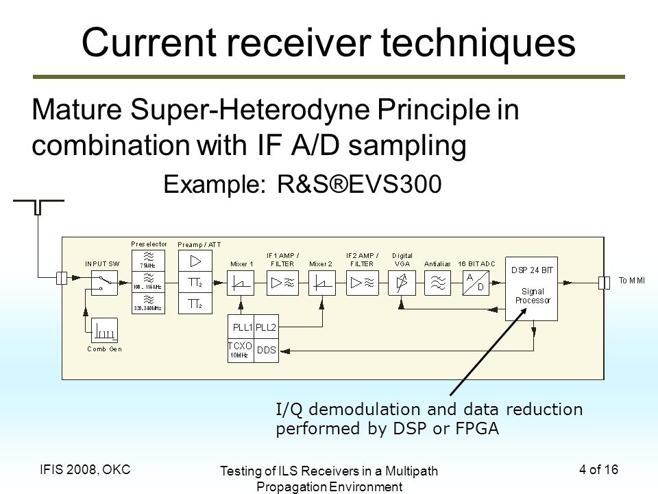 Testing of ILS Receivers in a Multipath Propagation Environment 4 of 16IFIS 2008, OKC Current receiver techniques Mature Super-Heterodyne Principle in