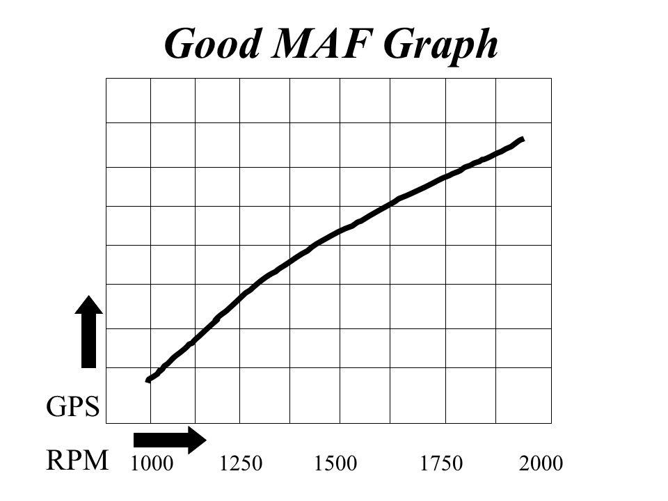 Good MAF Graph 1000 1250 1500 1750 2000 GPS RPM