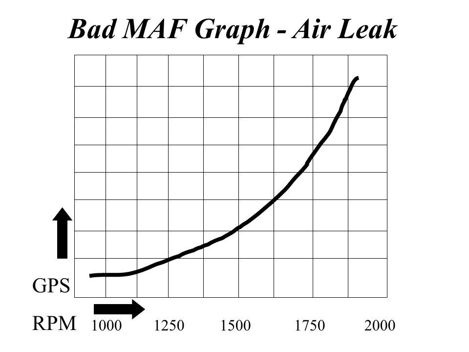 Bad MAF Graph - Air Leak 1000 1250 1500 1750 2000 GPS RPM
