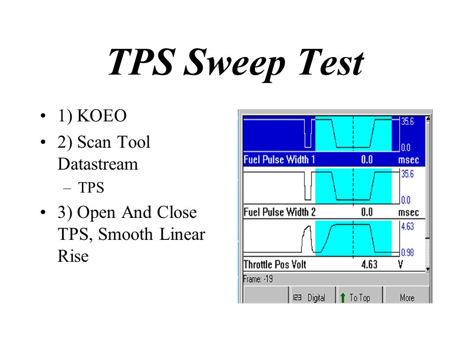 TPS Sweep Test 1) KOEO 2) Scan Tool Datastream –TPS 3) Open And Close TPS, Smooth Linear Rise