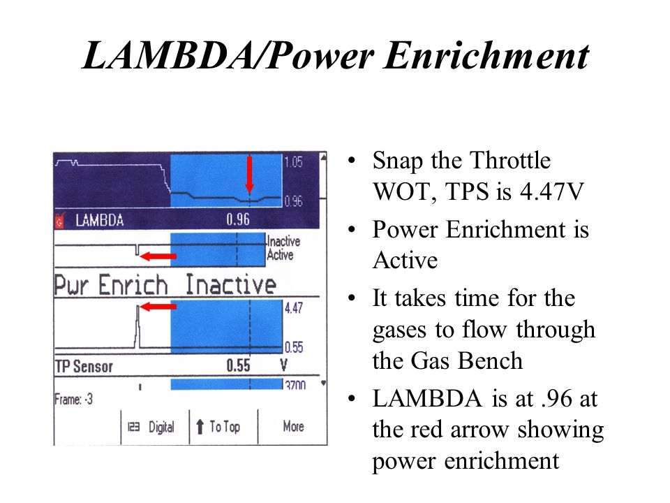 LAMBDA/Power Enrichment Snap the Throttle WOT, TPS is 4.47V Power Enrichment is Active It takes time for the gases to flow through the Gas Bench LAMBD