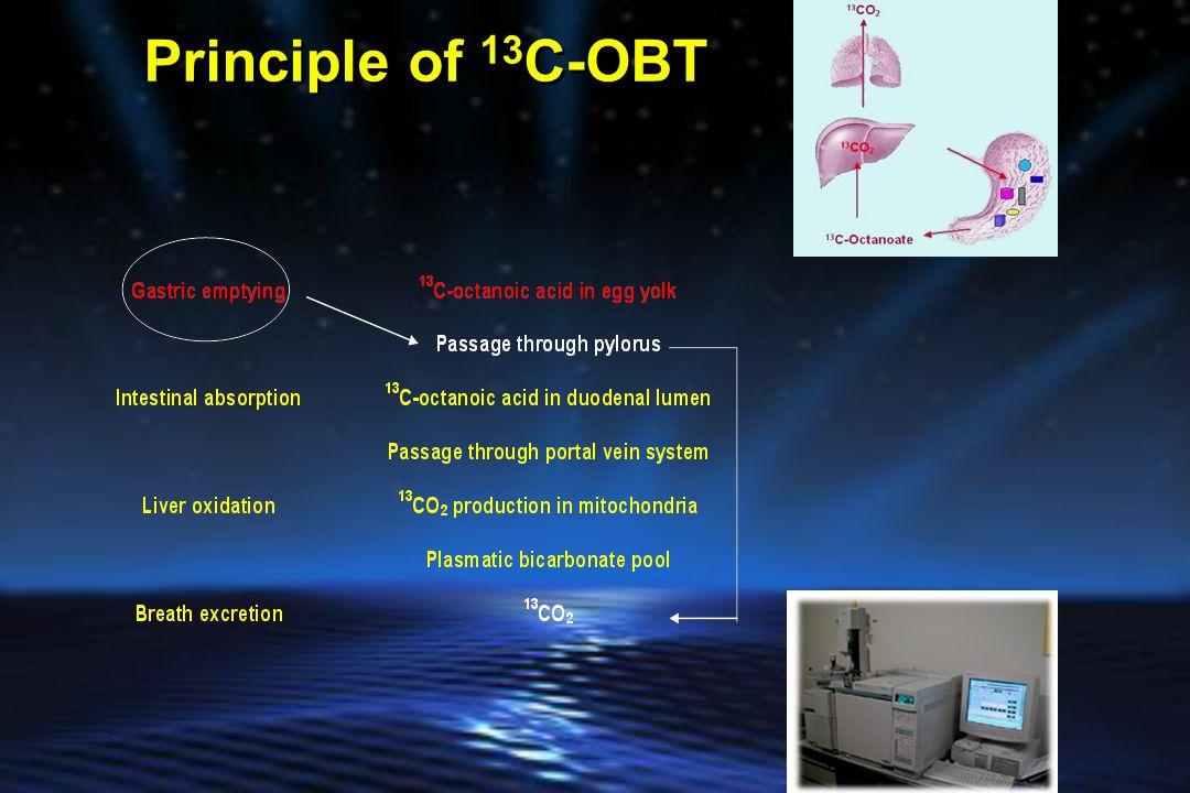 Principle of 13 C-OBT