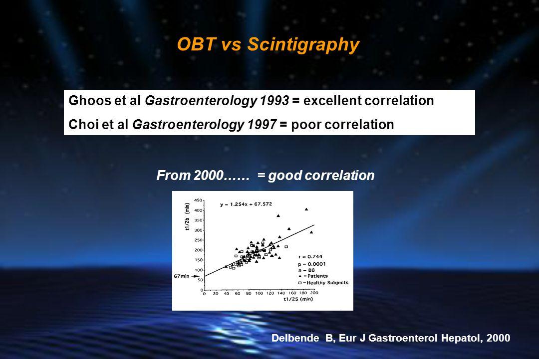 Ghoos et al Gastroenterology 1993 = excellent correlation Choi et al Gastroenterology 1997 = poor correlation OBT vs Scintigraphy Delbende B, Eur J Gastroenterol Hepatol, 2000 From 2000…… = good correlation