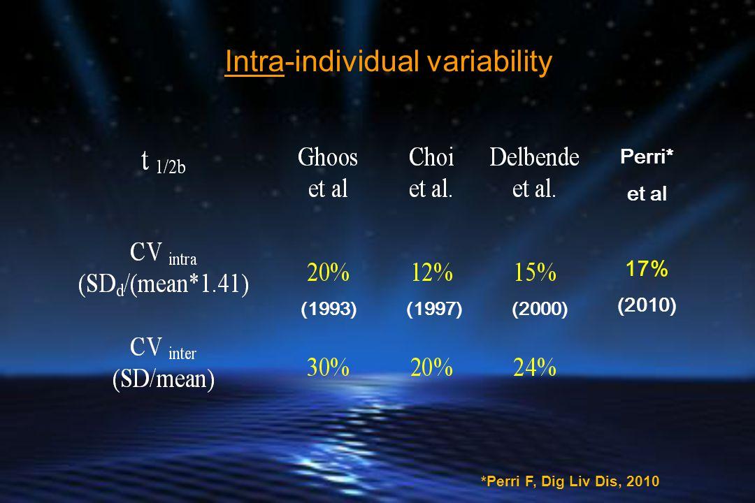 Intra-individual variability Perri* et al 17% (2010) (2000)(1997)(1993) *Perri F, Dig Liv Dis, 2010