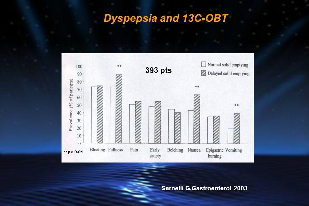 **p< 0.01 Sarnelli G,Gastroenterol 2003 393 pts Dyspepsia and 13C-OBT
