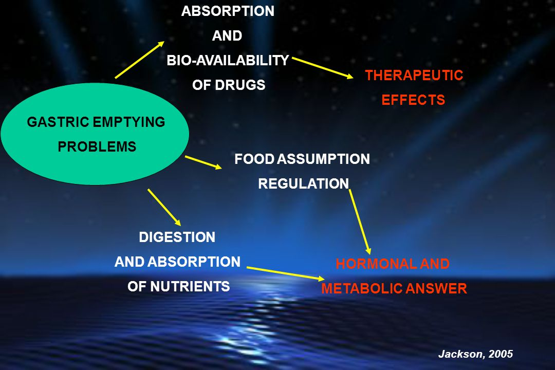 GASTRIC EMPTYING PROBLEMS ABSORPTION AND BIO-AVAILABILITY OF DRUGS FOOD ASSUMPTION REGULATION DIGESTION AND ABSORPTION OF NUTRIENTS HORMONAL AND METABOLIC ANSWER Jackson, 2005 THERAPEUTIC EFFECTS