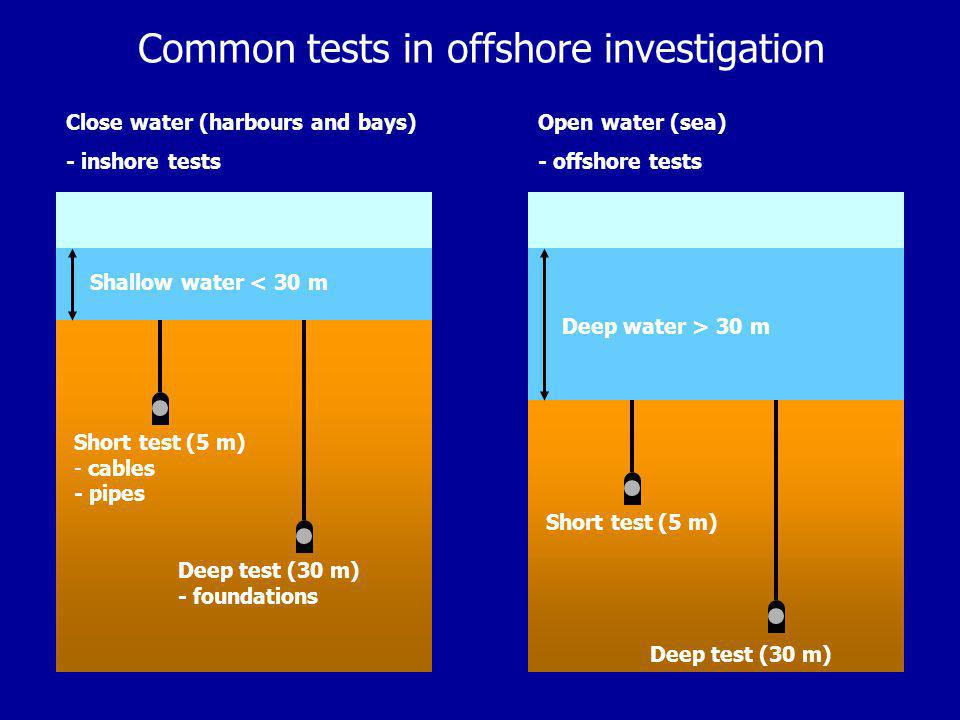 Common tests in offshore investigation Close water (harbours and bays) - inshore tests Open water (sea) - offshore tests Short test (5 m) - cables - pipes Deep test (30 m) - foundations Shallow water < 30 m Short test (5 m) Deep test (30 m) Deep water > 30 m