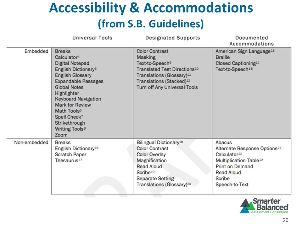 Accessibility & Accommodations (from S.B. Guidelines) 20