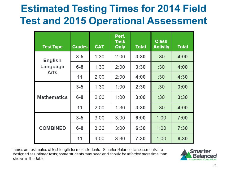 Estimated Testing Times for 2014 Field Test and 2015 Operational Assessment 21 Test TypeGradesCAT Perf.