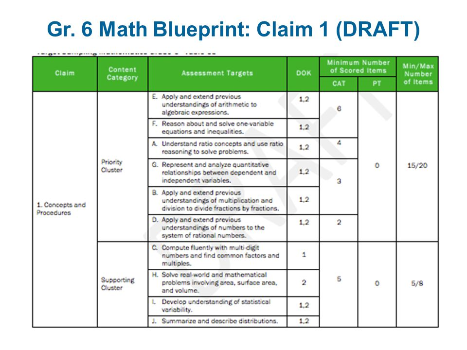 Gr. 6 Math Blueprint: Claim 1 (DRAFT)