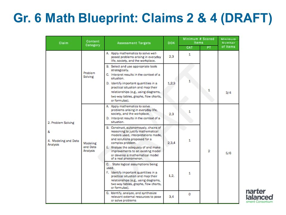 Gr. 6 Math Blueprint: Claims 2 & 4 (DRAFT)