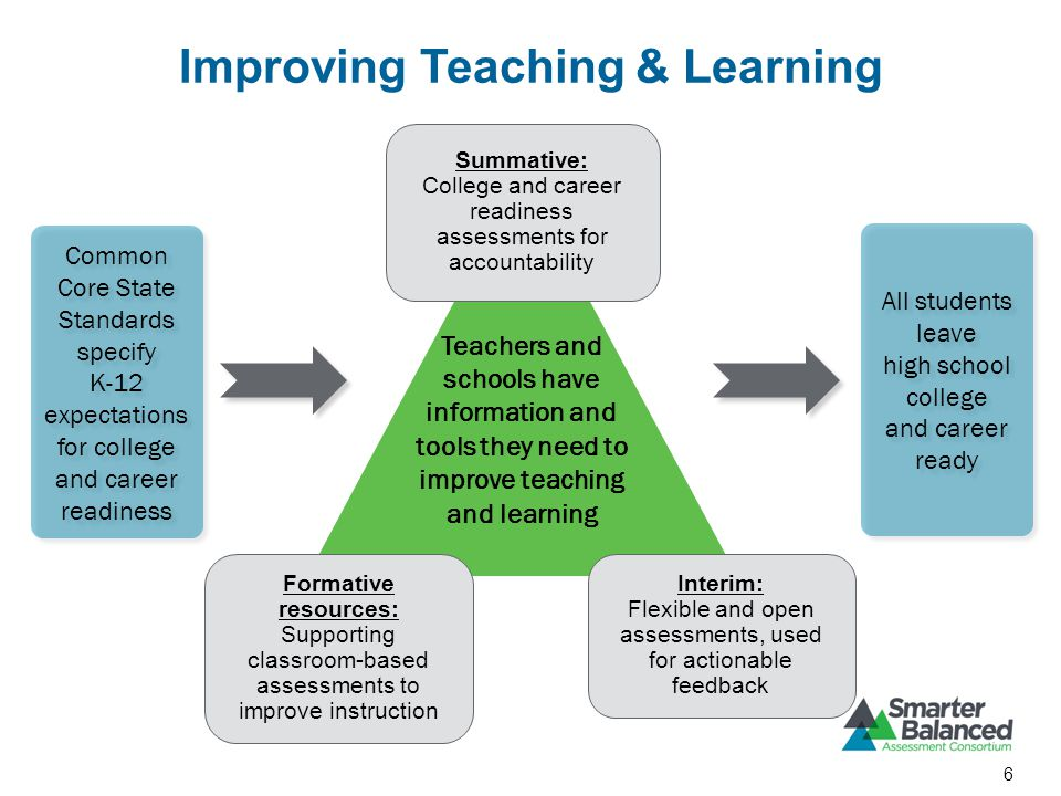 Improving Teaching & Learning Common Core State Standards specify K-12 expectations for college and career readiness Common Core State Standards specify K-12 expectations for college and career readiness All students leave high school college and career ready Teachers and schools have information and tools they need to improve teaching and learning Summative: College and career readiness assessments for accountability Interim: Flexible and open assessments, used for actionable feedback Formative resources: Supporting classroom-based assessments to improve instruction 6