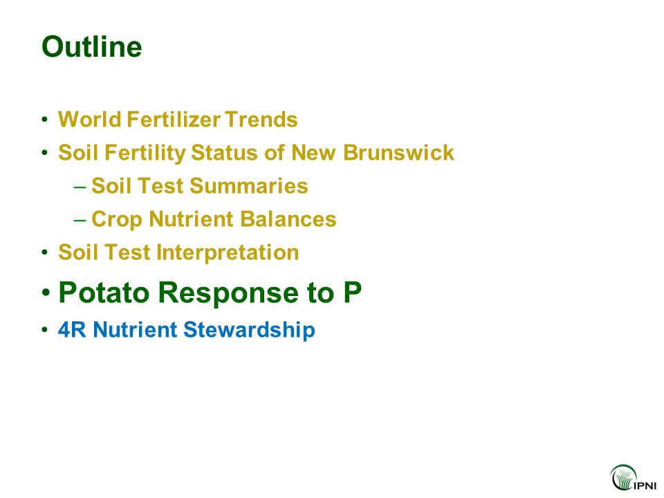 Outline World Fertilizer Trends Soil Fertility Status of New Brunswick –Soil Test Summaries –Crop Nutrient Balances Soil Test Interpretation Potato Response to P 4R Nutrient Stewardship