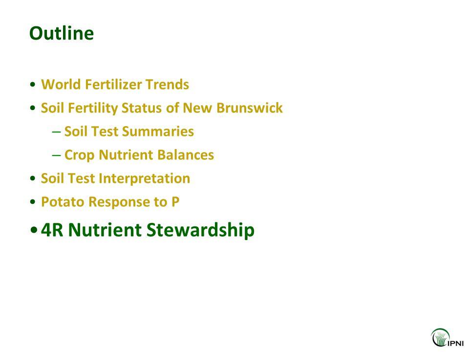 Outline World Fertilizer Trends Soil Fertility Status of New Brunswick – Soil Test Summaries – Crop Nutrient Balances Soil Test Interpretation Potato Response to P 4R Nutrient Stewardship