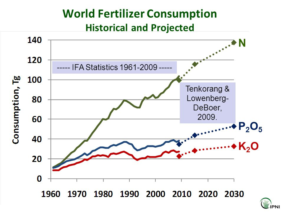 World Fertilizer Consumption Historical and Projected Tenkorang & Lowenberg- DeBoer, 2009.