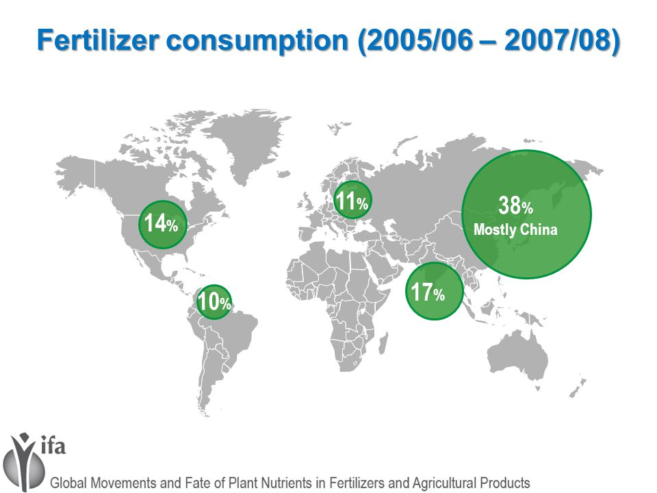 Fertilizer consumption (2005/06 – 2007/08) 14 % 10 % 11 % 17 % 38 % Mostly China