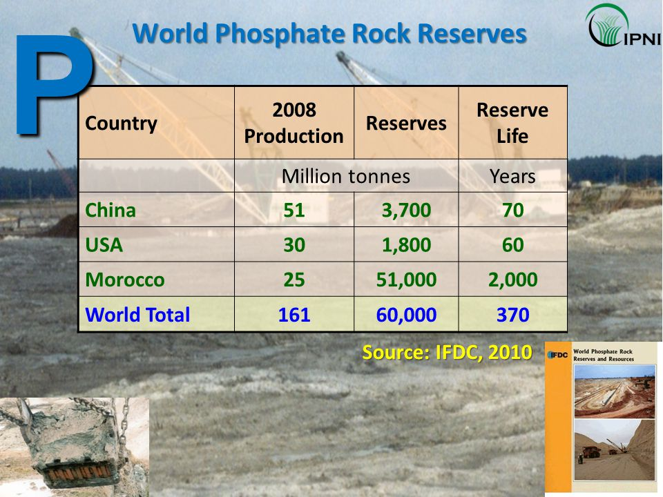 World Phosphate Rock Reserves Country 2008 Production Reserves Reserve Life Million tonnesYears China513,70070 USA301,80060 Morocco2551,0002,000 World Total16160,000370 Source: IFDC, 2010 P