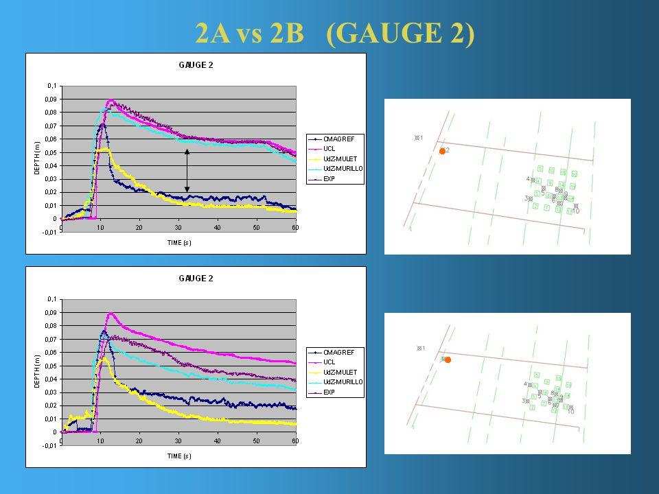 2A vs 2B (GAUGE 2)