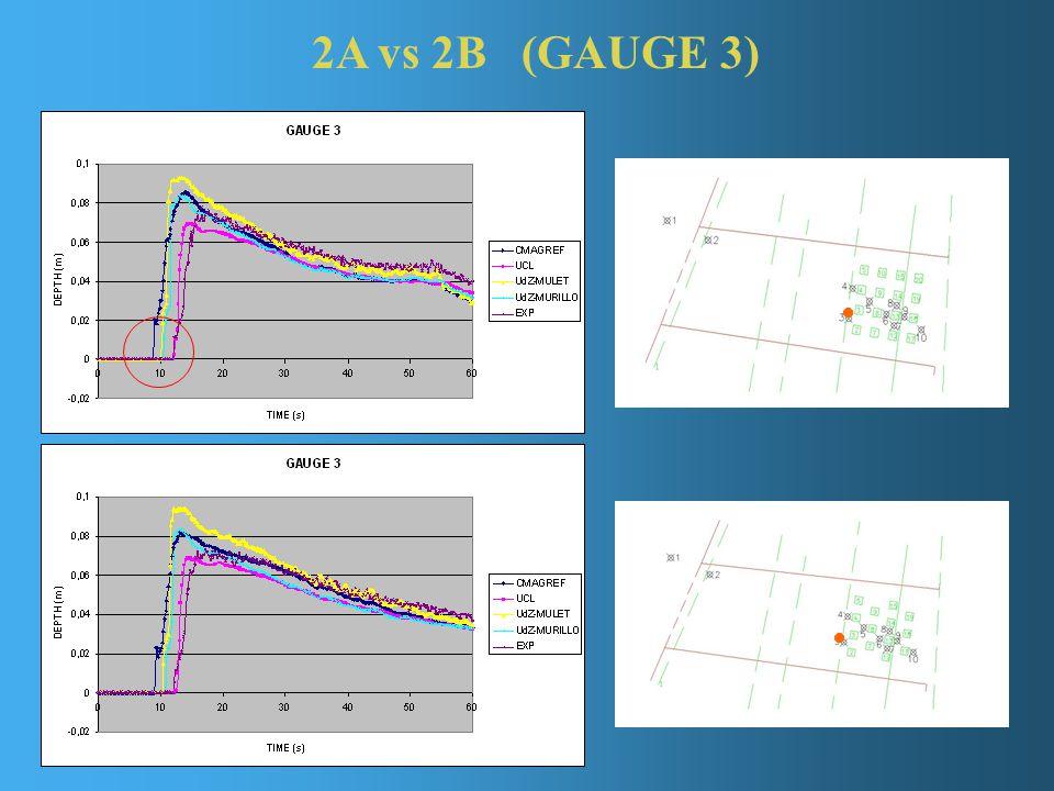 2A vs 2B (GAUGE 3)