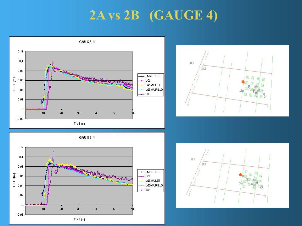 2A vs 2B (GAUGE 4)