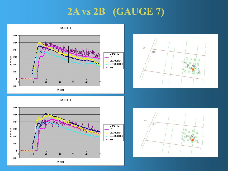 2A vs 2B (GAUGE 7)