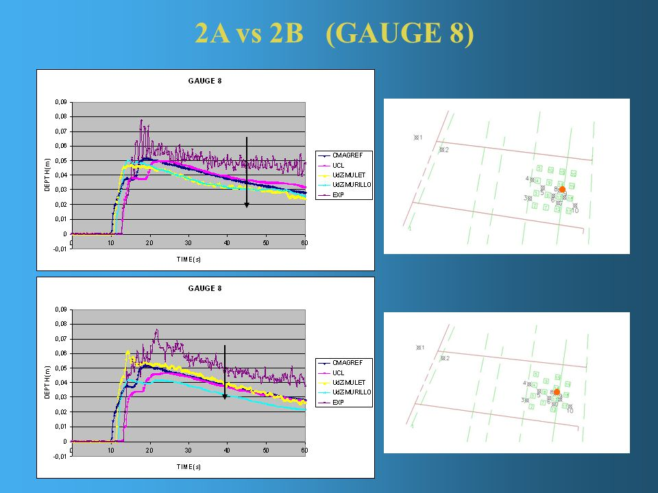2A vs 2B (GAUGE 8)