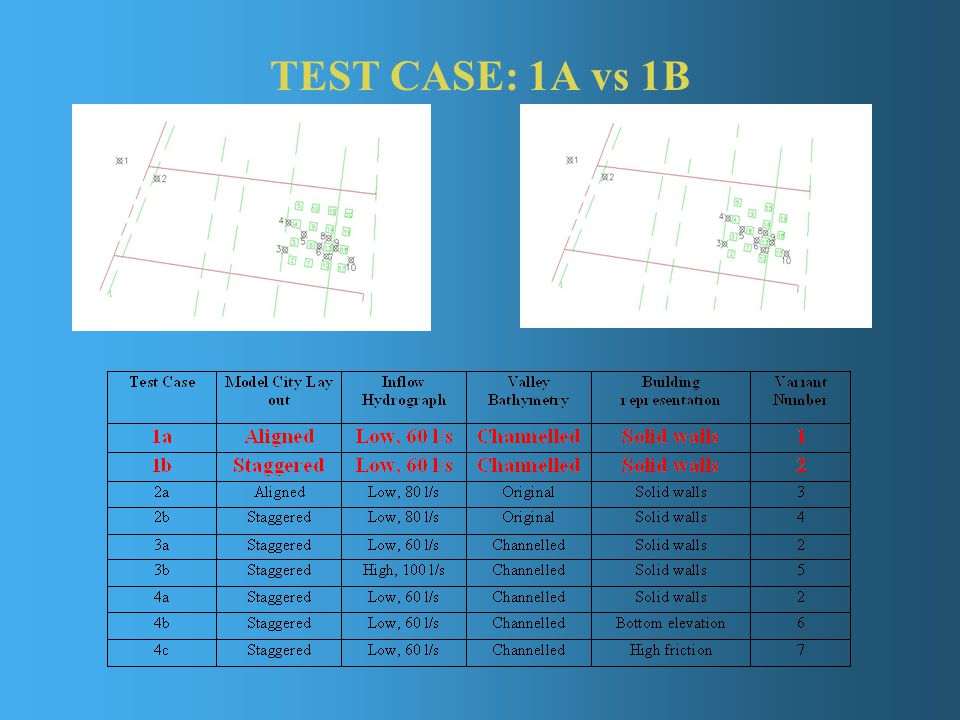 TEST CASE: 1A vs 1B
