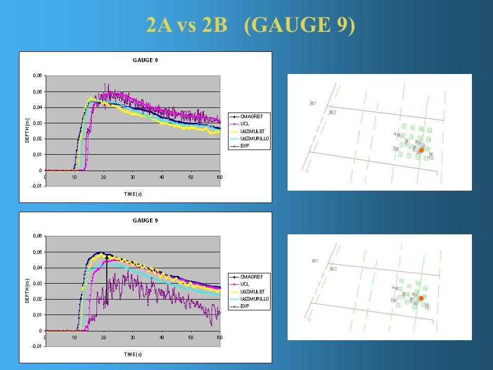 2A vs 2B (GAUGE 9)