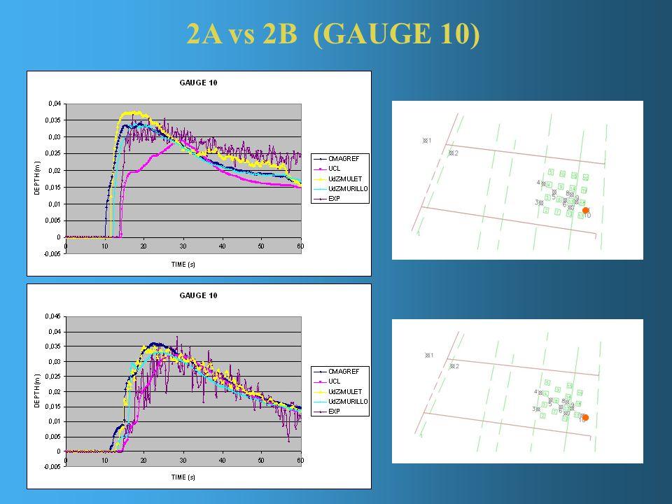2A vs 2B (GAUGE 10)