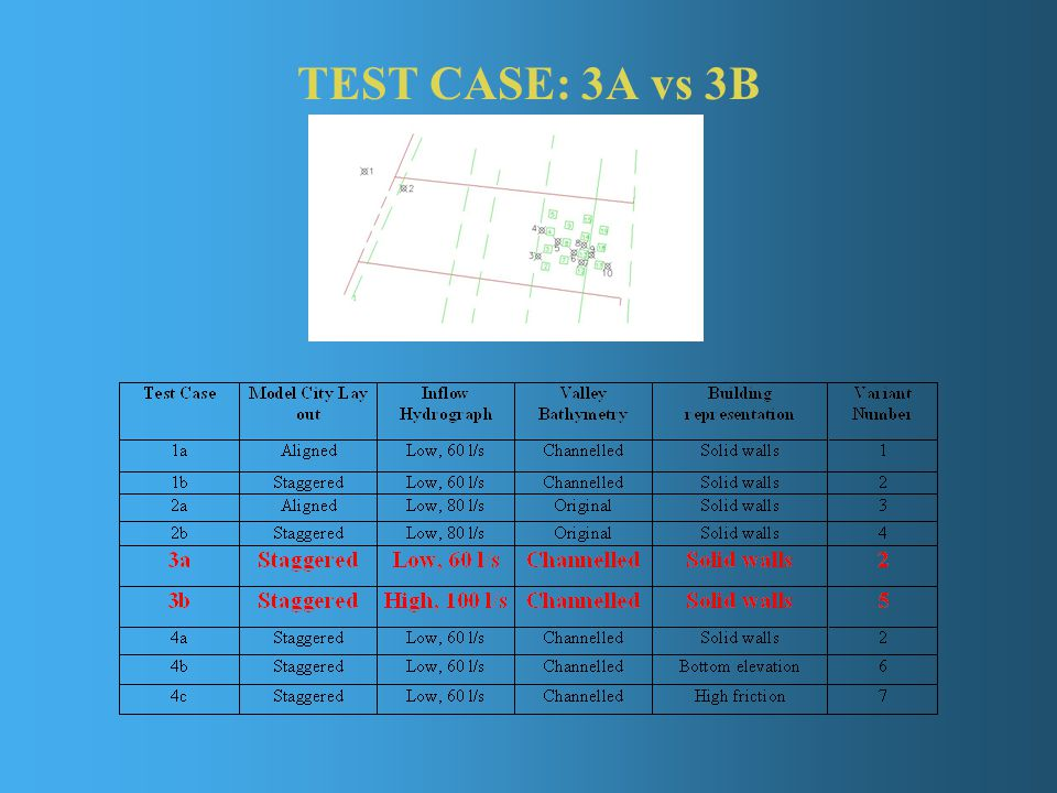 TEST CASE: 3A vs 3B