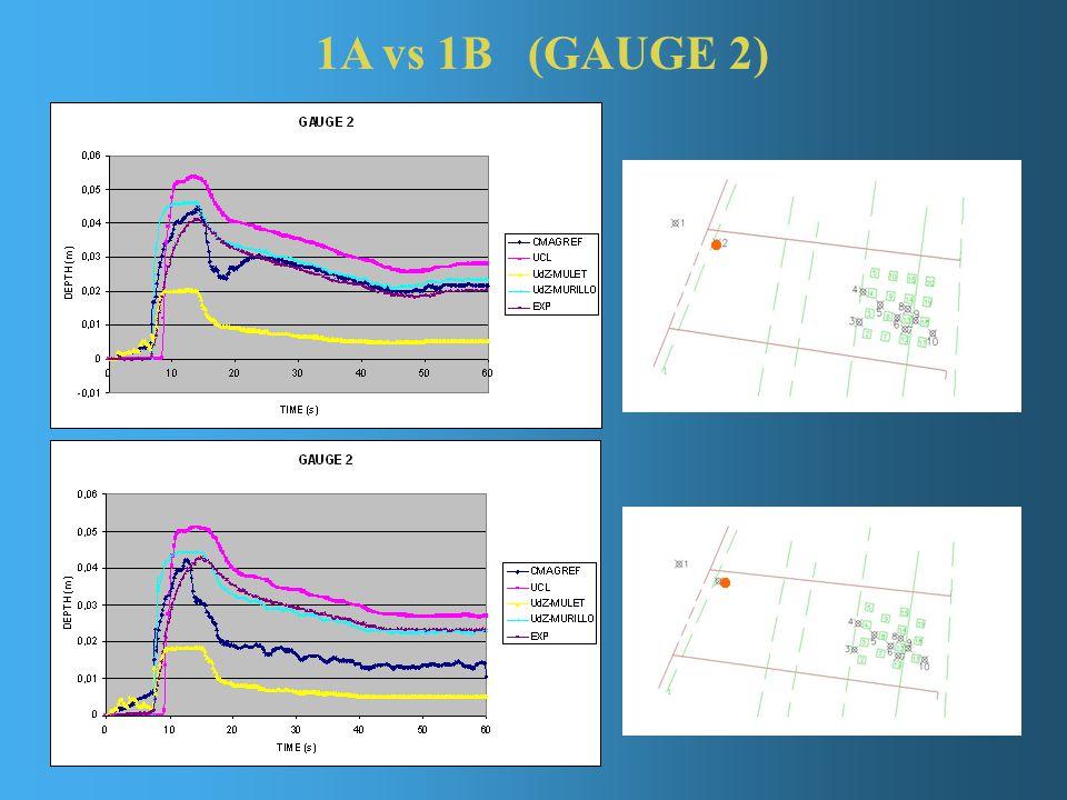 1A vs 1B (GAUGE 2)