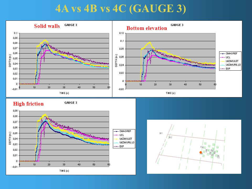 4A vs 4B vs 4C (GAUGE 3) Solid walls Bottom elevation High friction