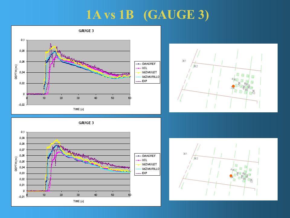 1A vs 1B (GAUGE 3)