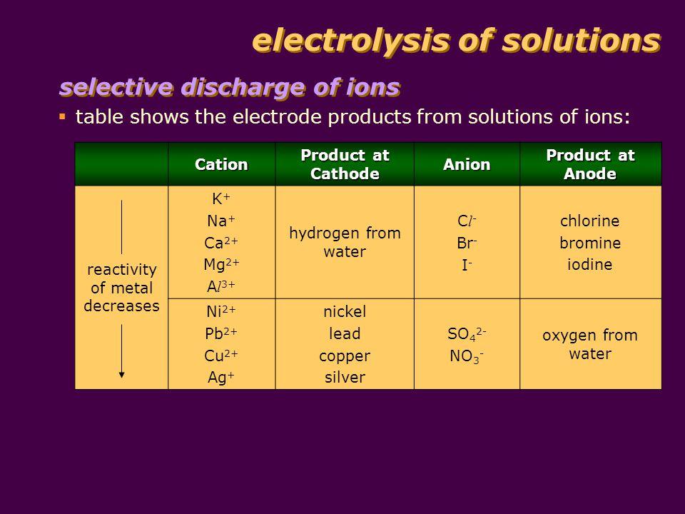 electrolysis of solutions electrolysis of dilute H 2 SO 4 electrolysis of dilute H 2 SO 4 : oxygen gas hydrogen gas dilute H 2 SO 4 platinum electrodes + -