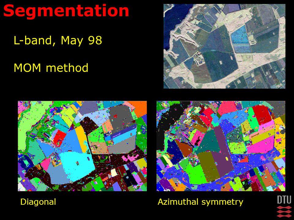 Diagonal Azimuthal symmetry Segmentation L-band, May 98 MOM method