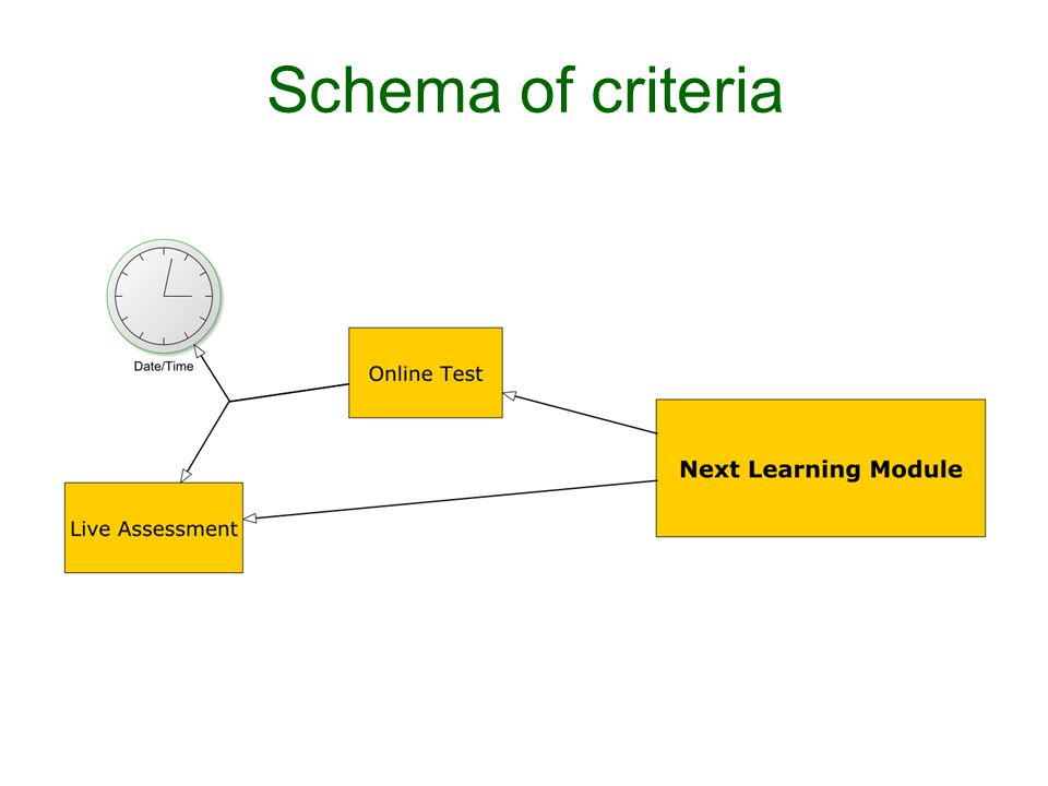 Schema of criteria